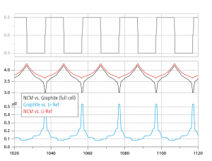 Detail view of a long-term cycling test of NCM vs. Graphite