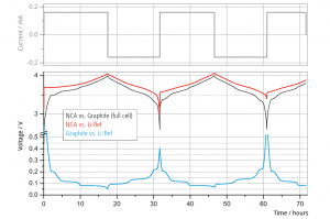 Monitoring of half cell voltages during the initial cycles of NCA vs. Graphite