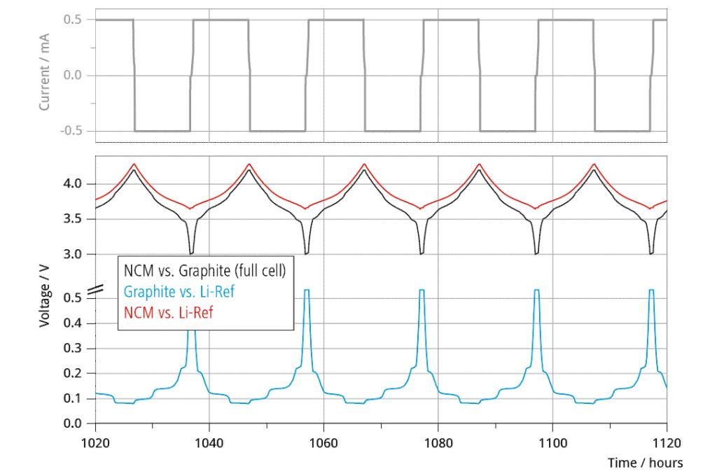Long-term cycling test of NCM vs. Graphite