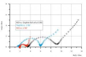 Full and half cell impedance spectra of NCA vs. Graphite at a full cell voltage of 3.8V