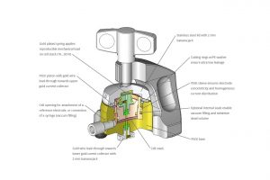 Schematic view of the ECC-Aqu components