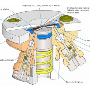 Schematic view of the ECC-Opto-Std