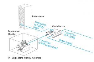 Schematic view of a connected PAT-Stand-1 testing a PAT-Cell-Press