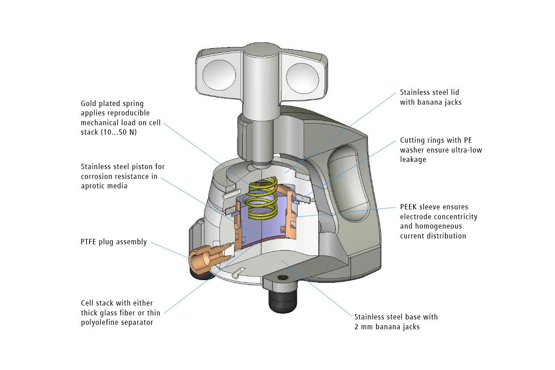 Schematic view of the ECC-Std