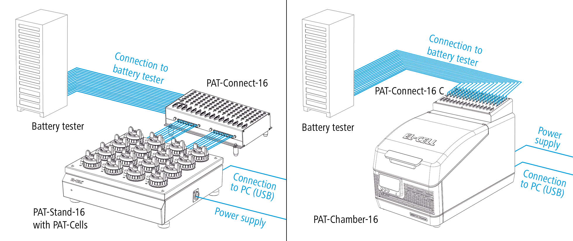 5683814676 Schematic view of a connected PAT-Stand-16 and PAT-Chamber-16 with  PAT-Connect-16 for flexible wiring