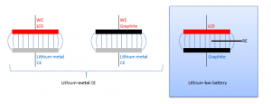 "Figure 3: Lithium-ion battery split into two ""half-cells"""