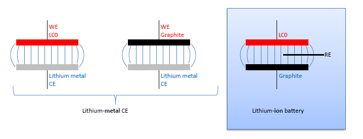 "Figure: Lithium-ion battery split into two ""half-cells"""