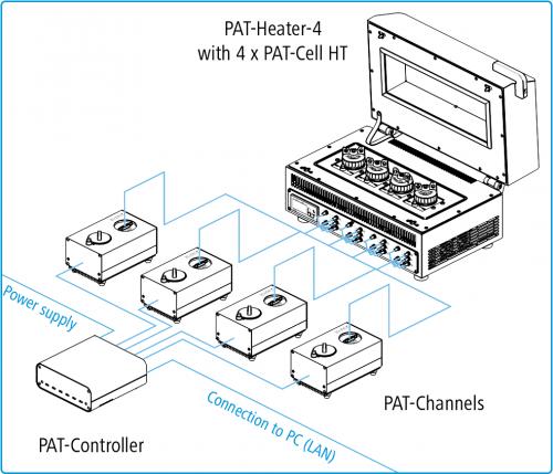 Verbindungsschemata_PAT-Tester-x_PAT-Heater-4
